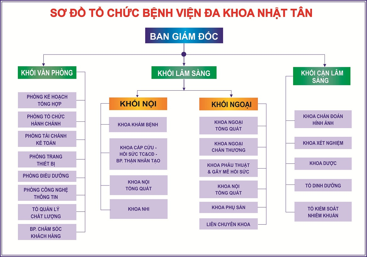 so-do-to-chuc-bv-2016-web
